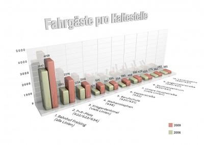 Infografik-Fahrgäste
