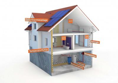 Solarthermie Haus