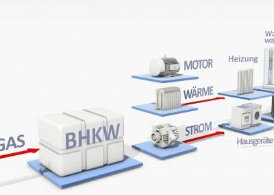Mini-BHKW Anlage