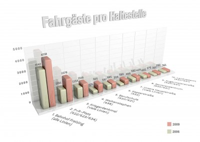Infografik Fahrgäste