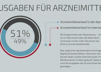 Infografik Arzneimittelkauf