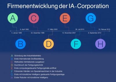 Infografik Firmenentwicklung