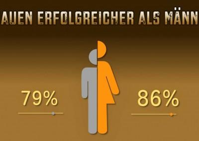 Infografik Frauen-Männer