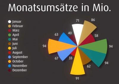 Infografik Monatsumsätze