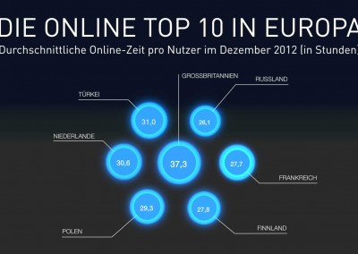 Infografik TopTen-Online