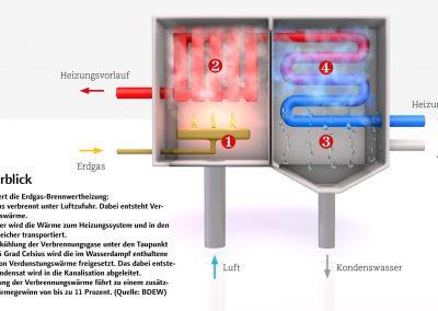Infografik-Brennwertheizung